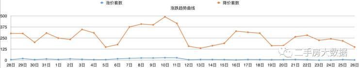 北京二手房大数据日报(20170626)