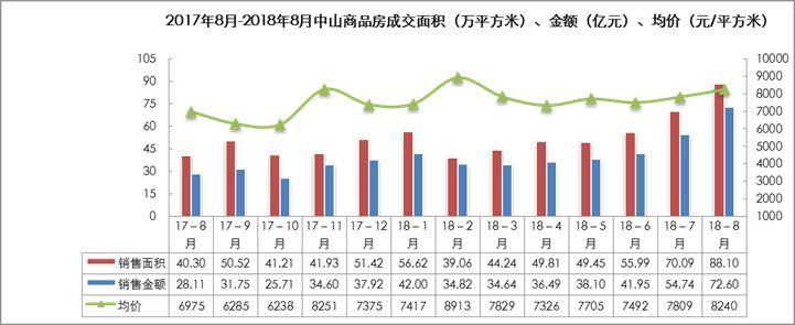 中山2018年8月房地产月报
