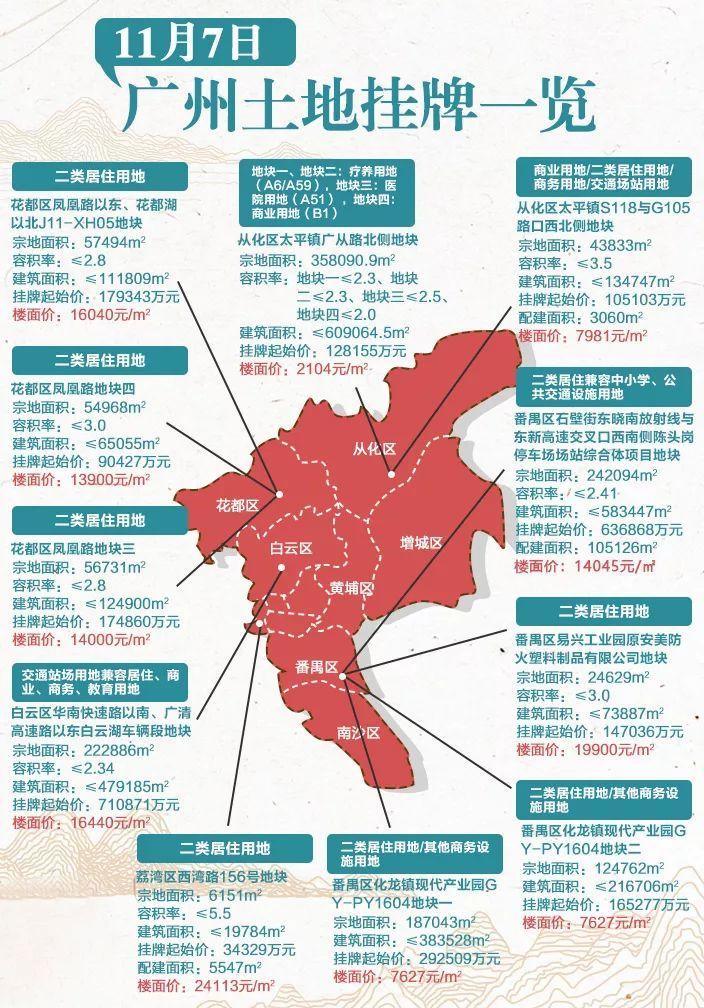 年底卖地潮来袭!!!广州一口气挂出18宗地块  起拍总价超过316亿!!