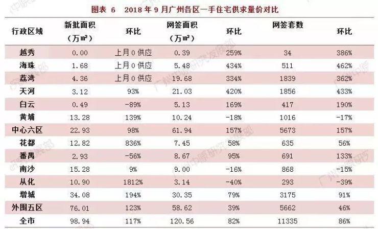 网签11335套!环比上涨82%!广州9月一手住宅成交创2018年新高!