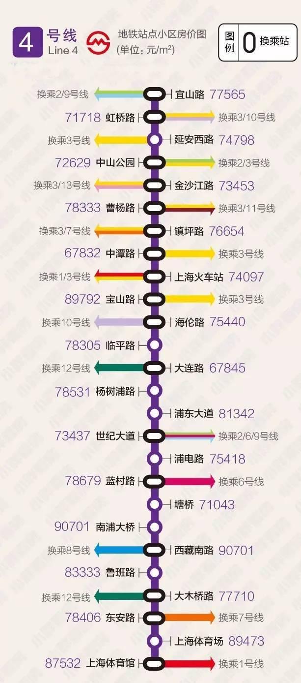 上海房价跌了? 8月378个地铁站周边二手房均价大全出炉!快看看有没有你家! - 喜洋洋 -