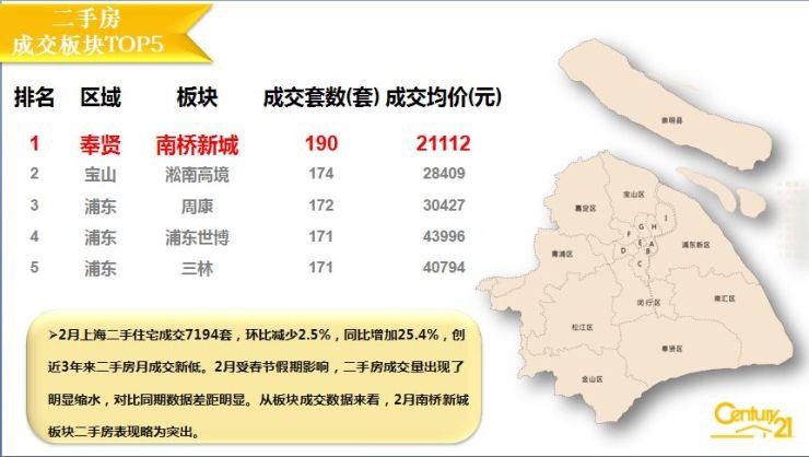 叮咚!上海2月楼市成绩单出炉<点击查看>