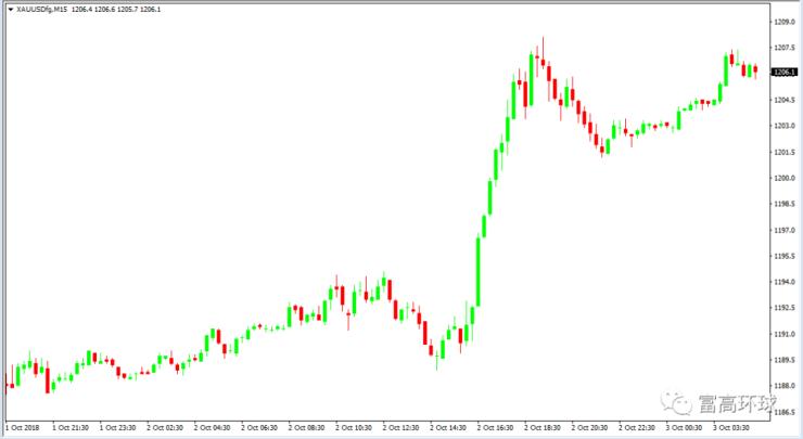 LLG/USD黄金/美元