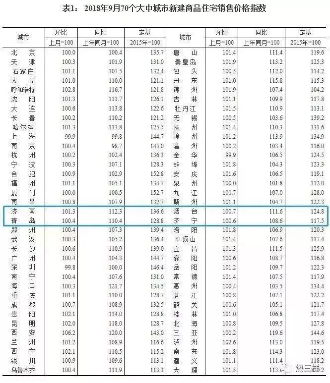 9月最新房价出炉!青岛新房二手房均继续涨,新房涨幅较上月大幅回落!