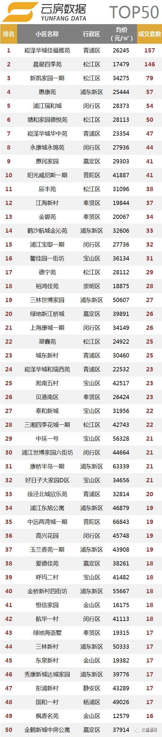 9月,上海二手房量价稳定,个别行政区热度不减