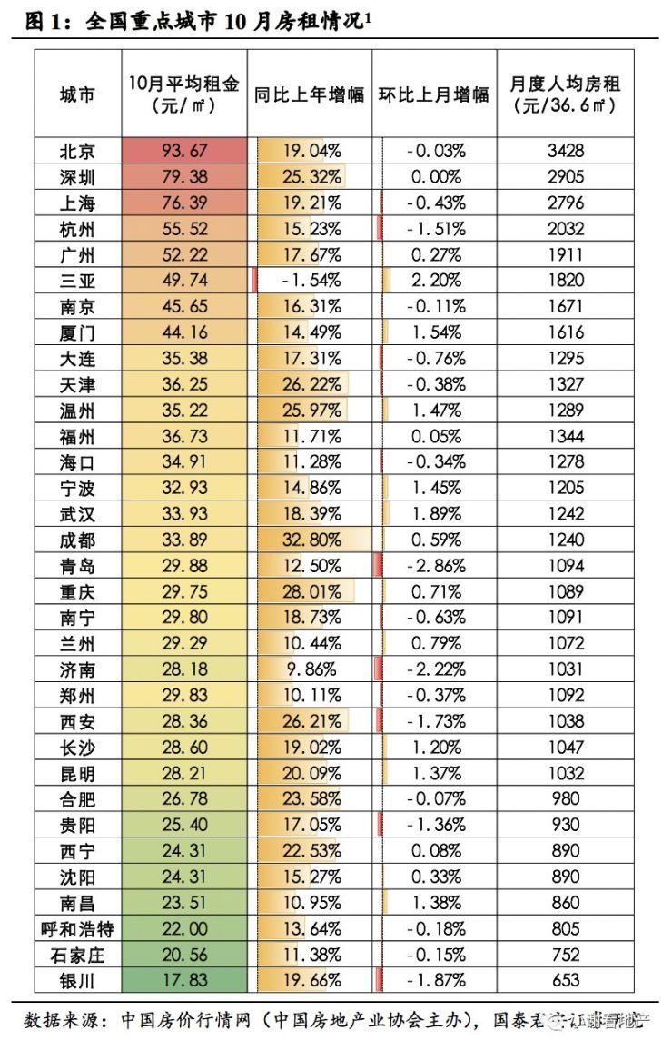 【国君地产|楼市字典】城市租金大幅趋缓,部分环比下跌(10月)